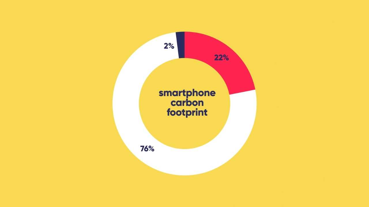 pie chart showing a smartphone's carbon footprint