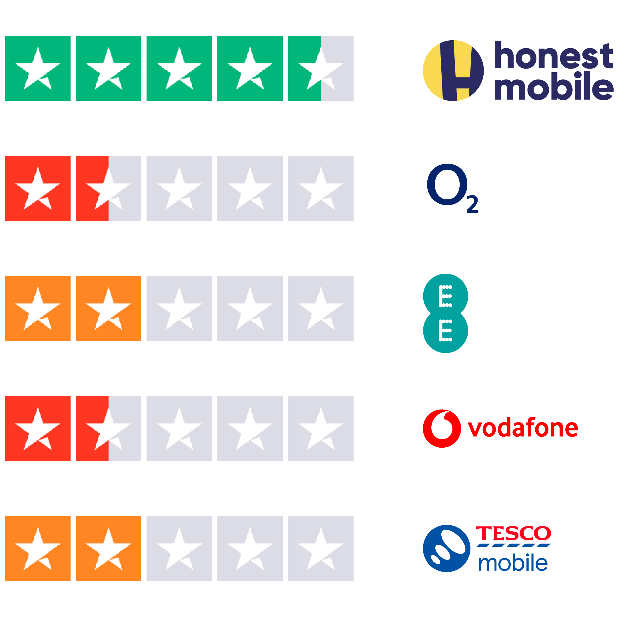Honest Mobile Trustpilot comparison showing Honest as the top rated network on Trustpilot