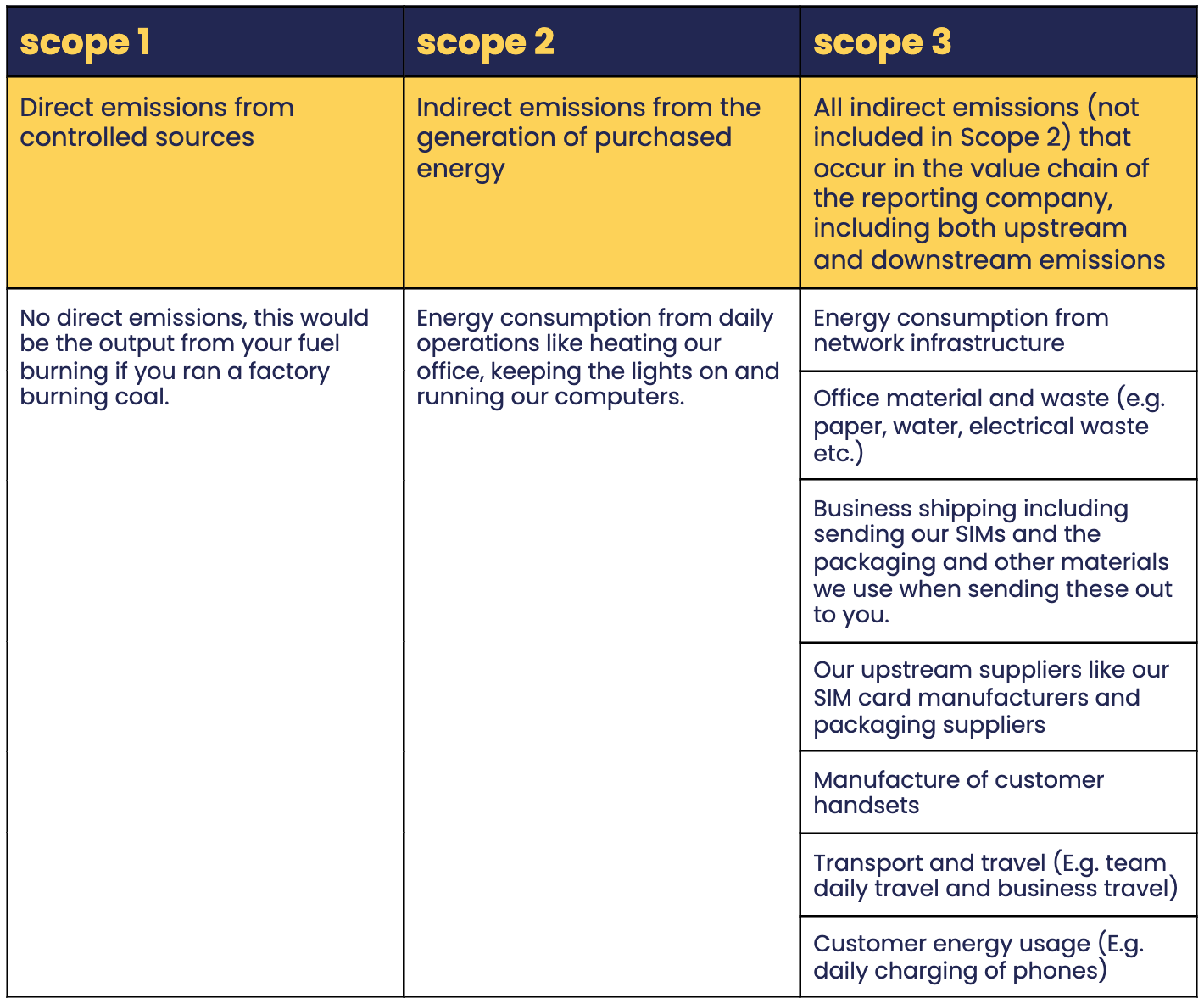 Table showing scope 1, 2 and 3 of the Greenhouse gas protocol