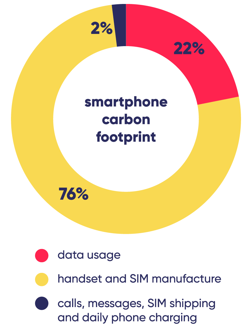 Smartphone carbon footprint pie chart