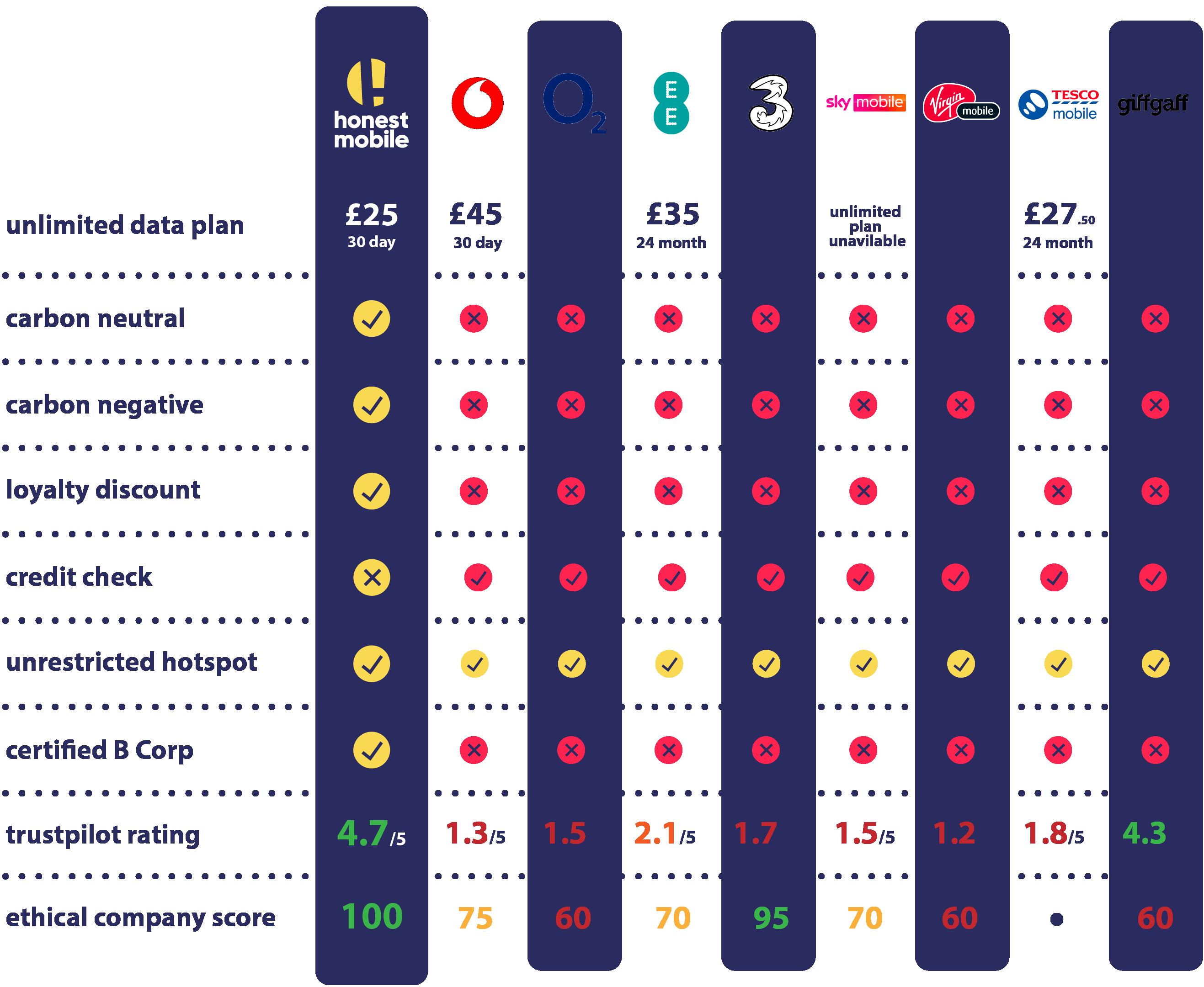 UK Mobile Network Comparison table