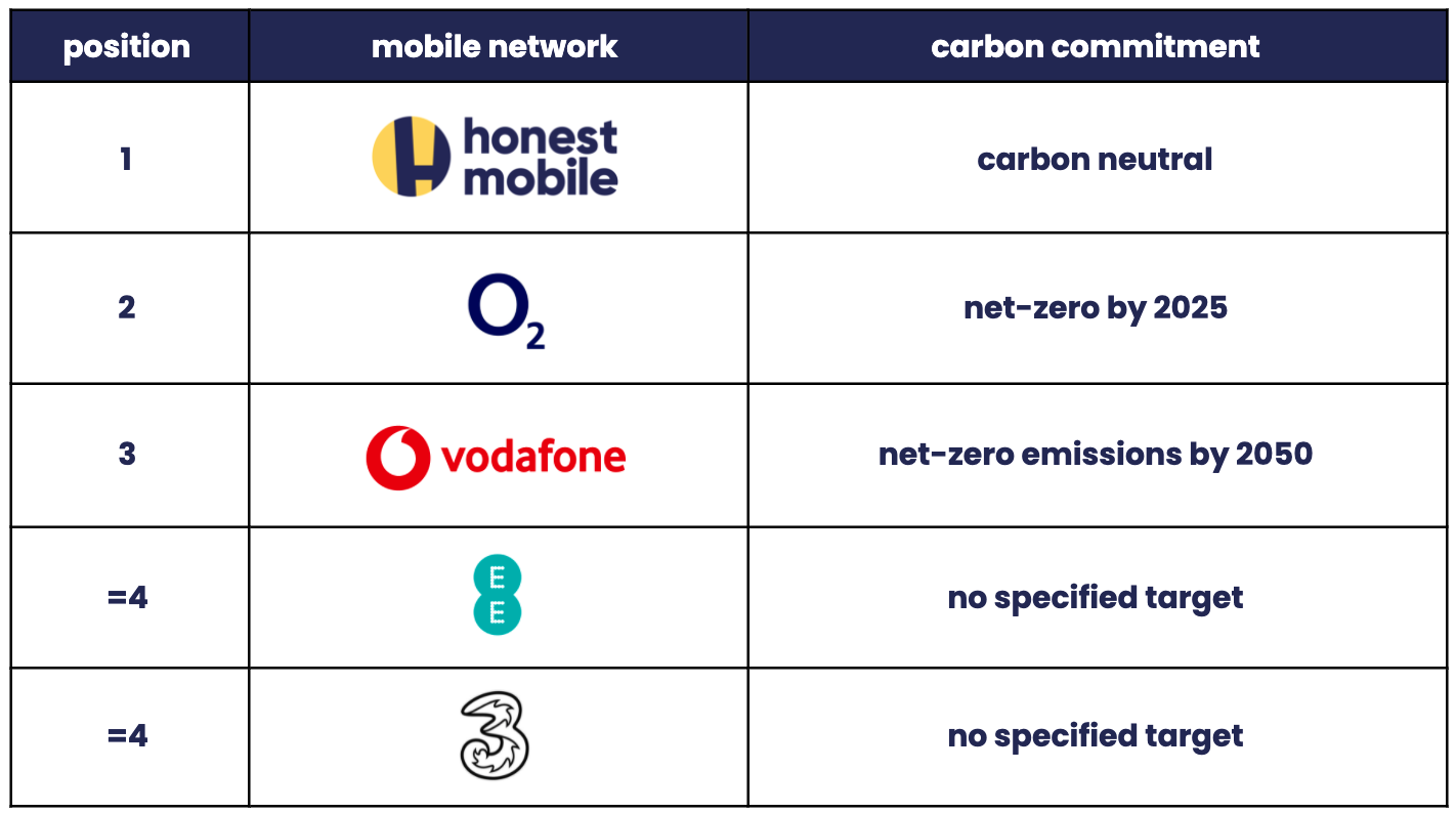 UK mobile network carbon commitments