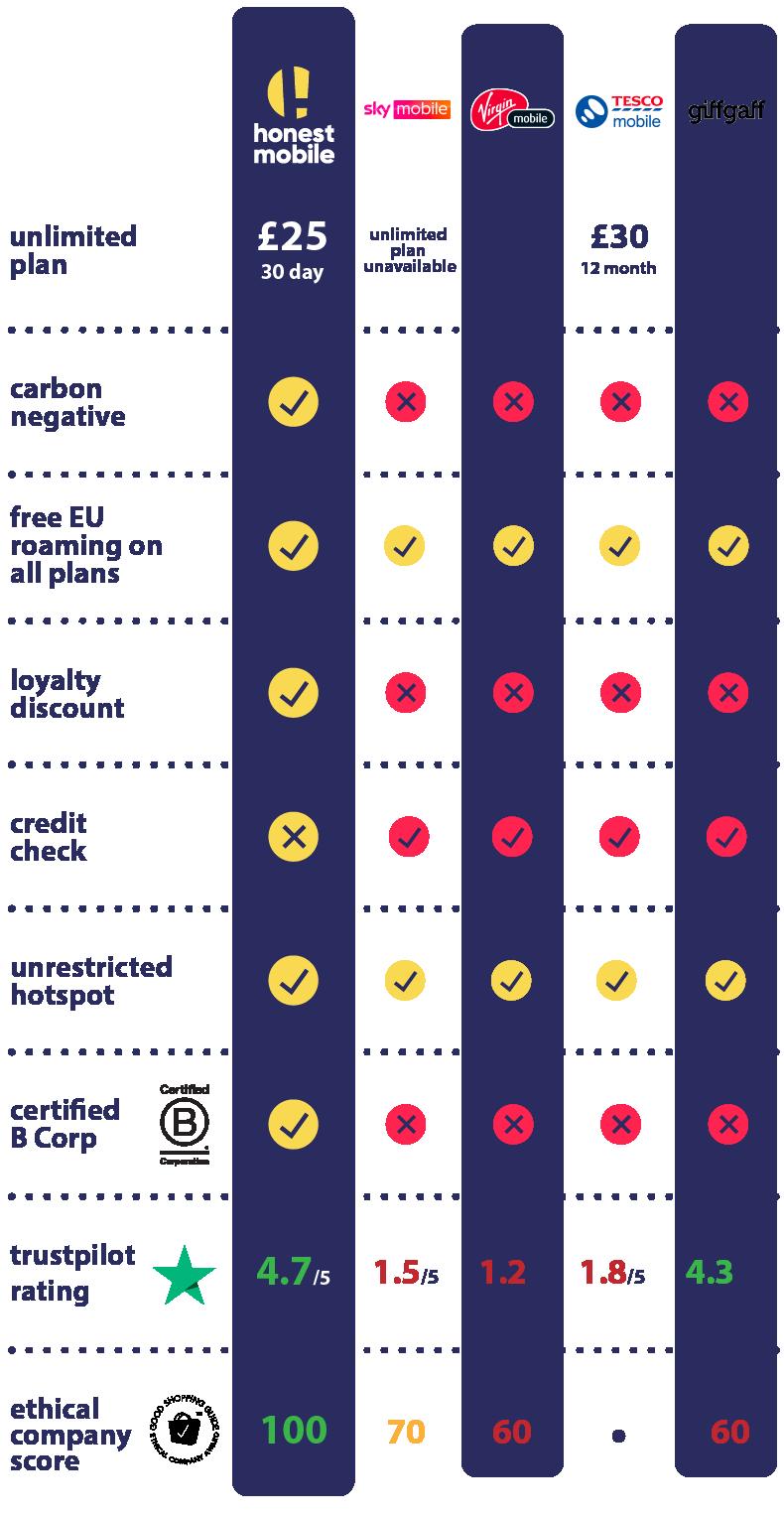 mobile network comparison table