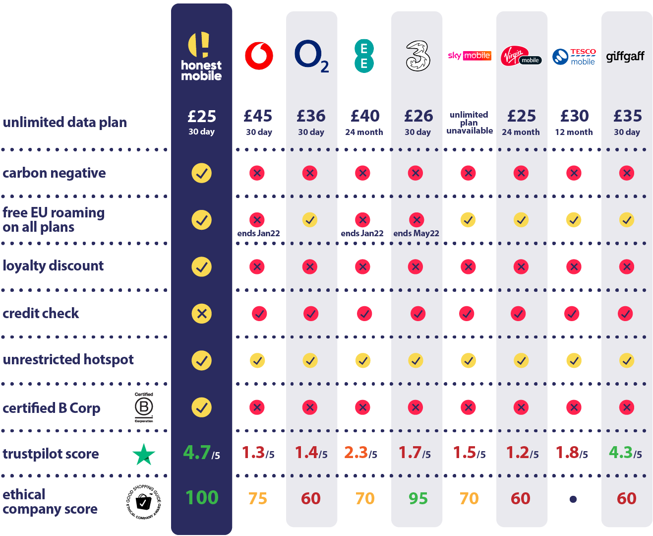 mobile network comparison table comparing honest mobile to other UK mobile networks